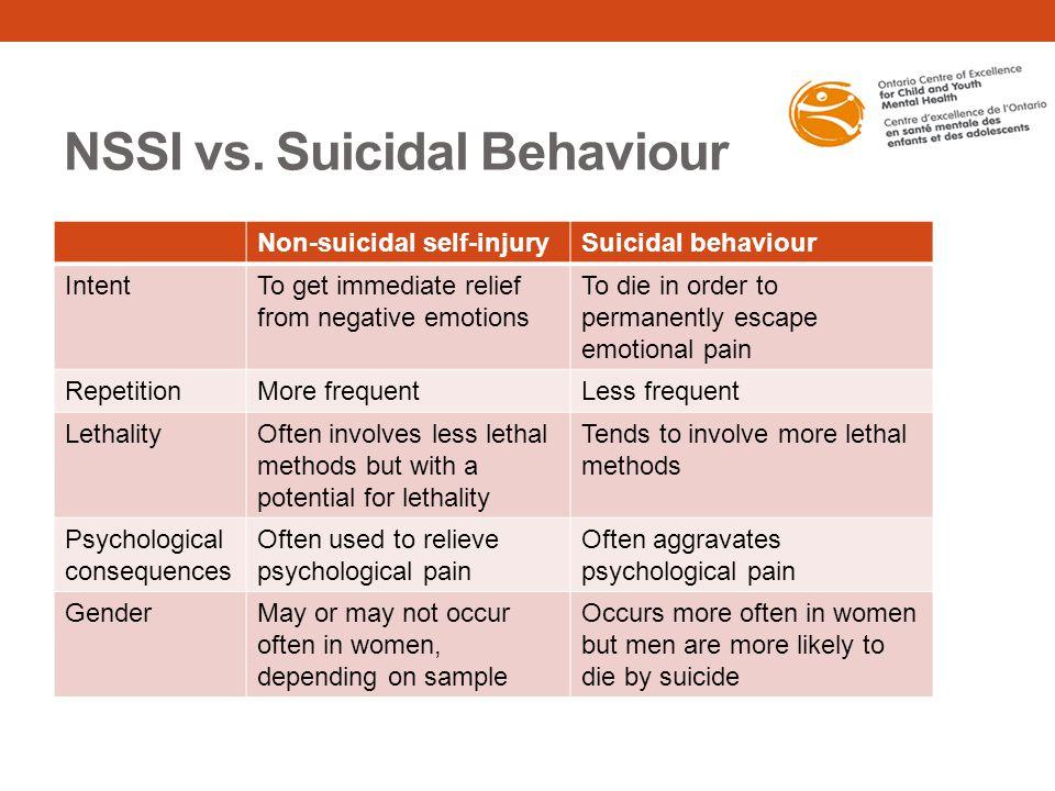 NSSI vs. Suicidal Behaviour