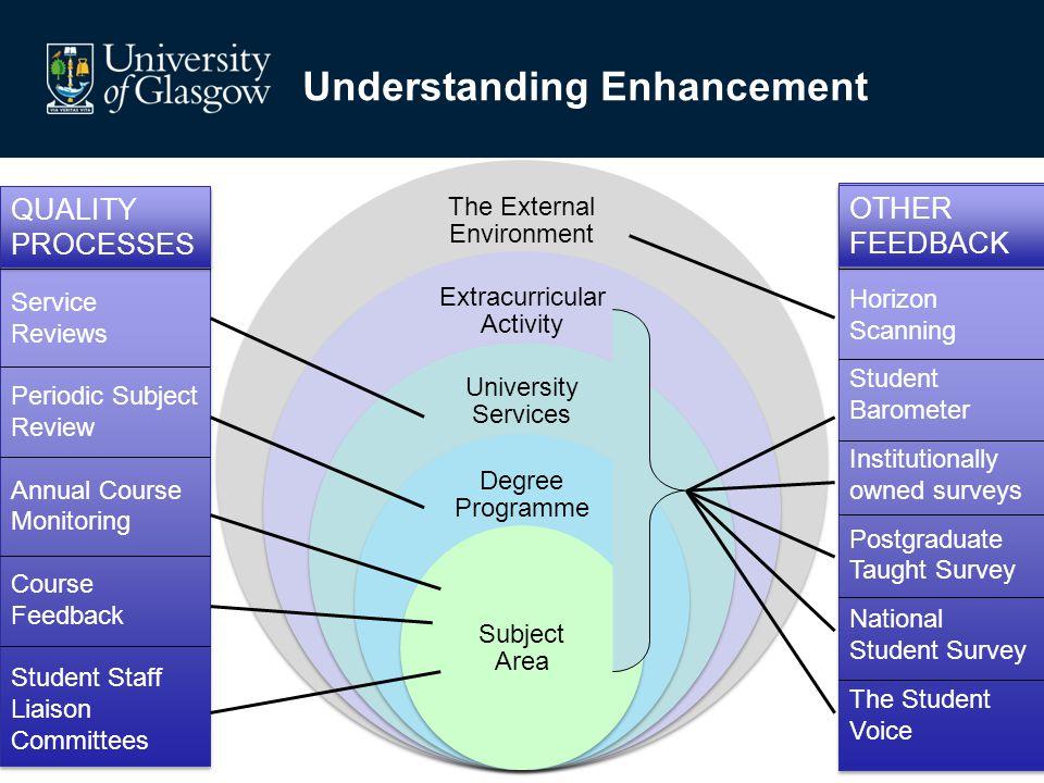 Understanding Enhancement