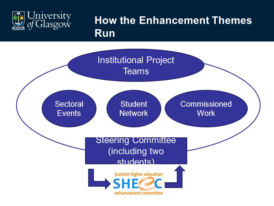 How the Enhancement Themes Run