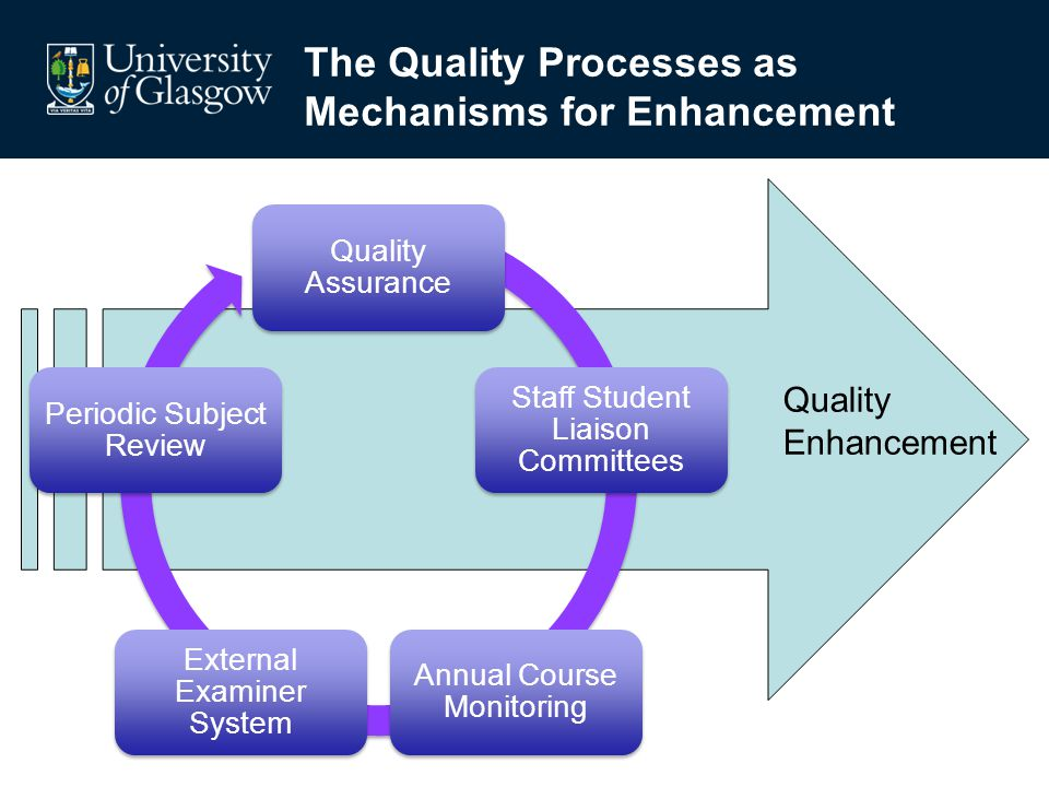 The Quality Processes as Mechanisms for Enhancement