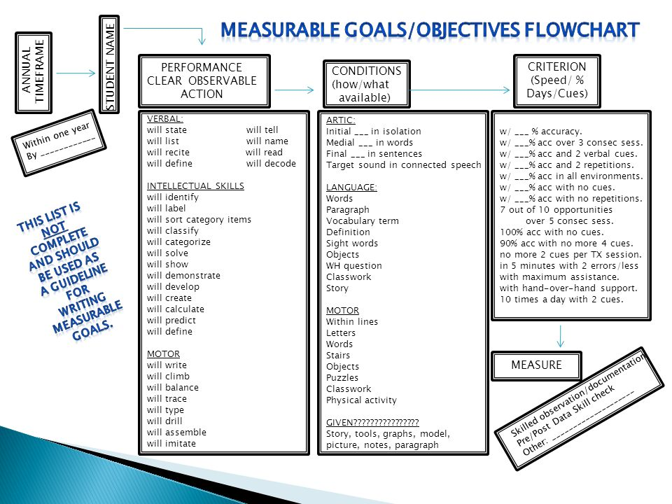 Measurable goals/objectives flowchart This list is Not complete