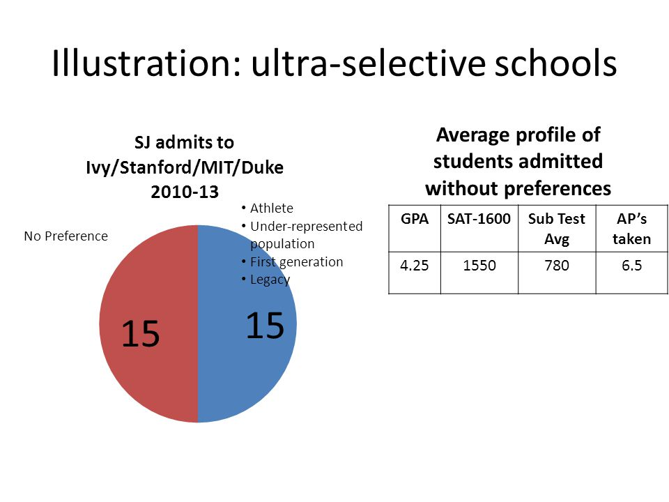 Illustration: ultra-selective schools