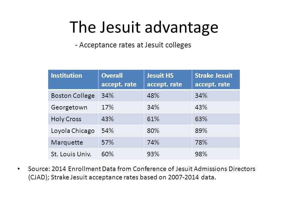 The Jesuit advantage - Acceptance rates at Jesuit colleges
