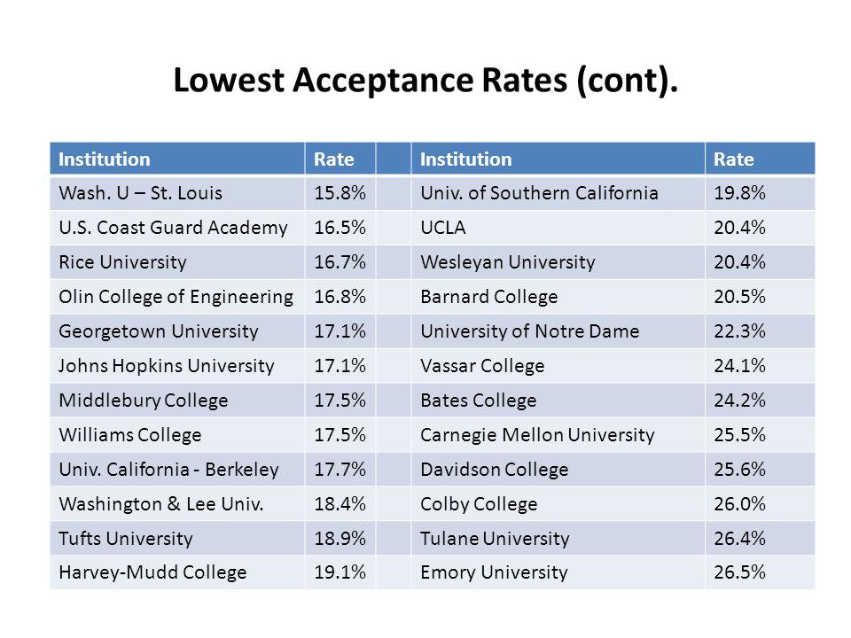 Lowest Acceptance Rates (cont).