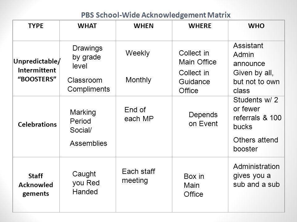 PBS School-Wide Acknowledgement Matrix