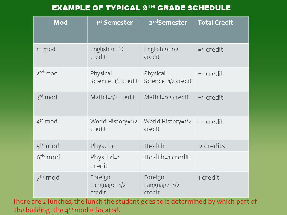 Example of Typical 9th Grade Schedule