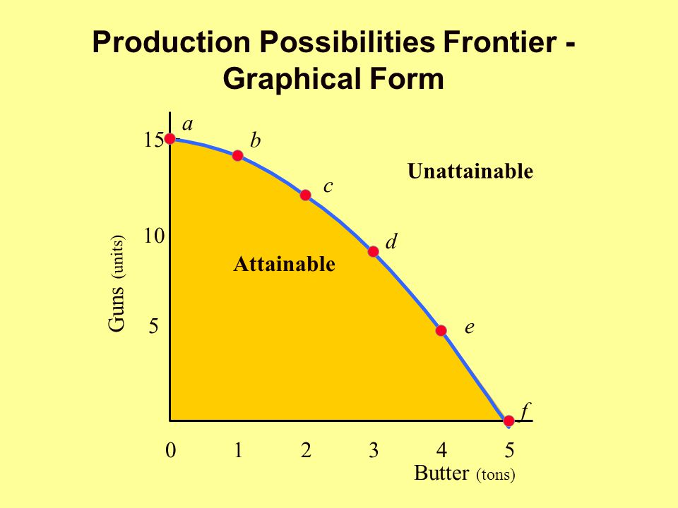 Production Possibilities Frontier - Graphical Form