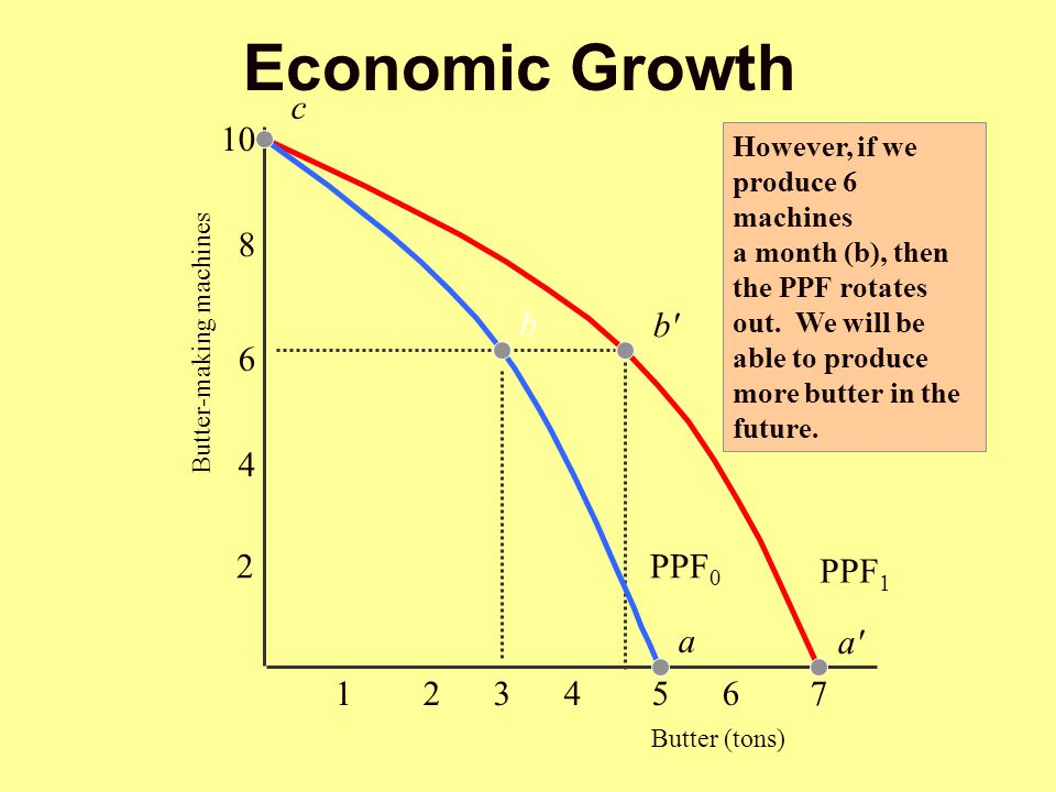 Economic Growth c 1 2 3 4 5 6 7 Butter (tons) 4 6 10 8 b a PPF0 PPF1