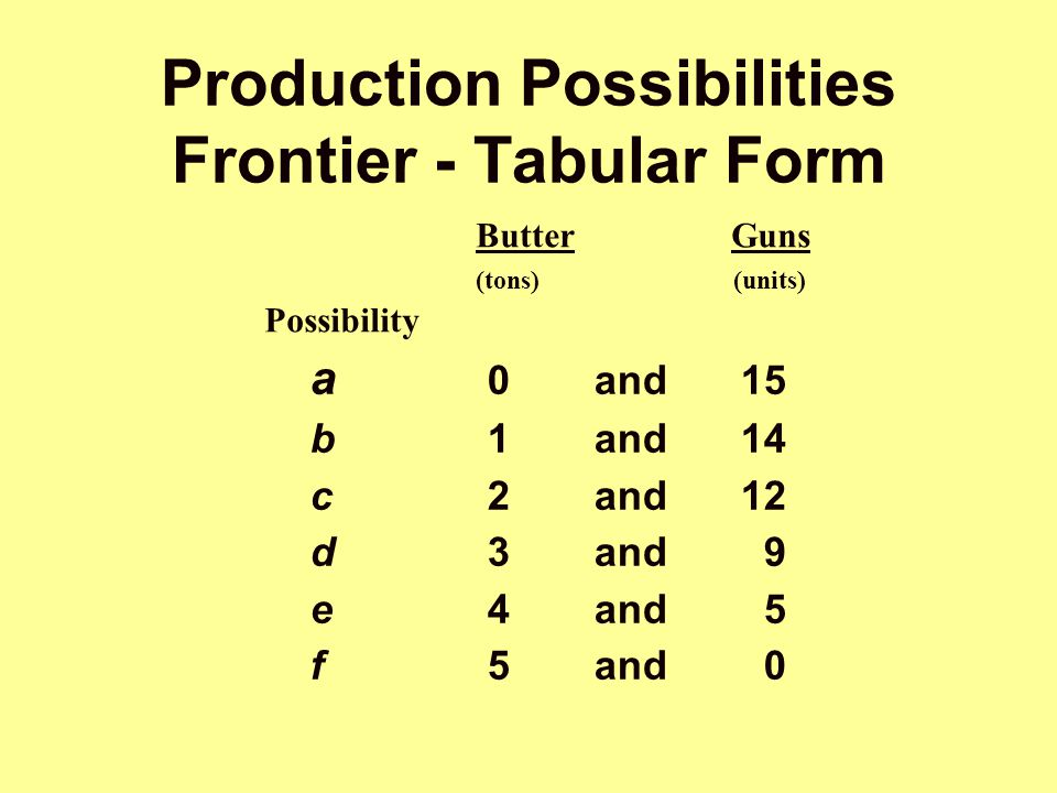 Production Possibilities Frontier - Tabular Form