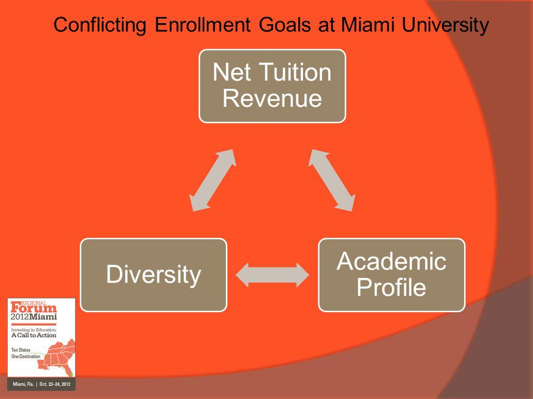 Conflicting Enrollment Goals at Miami University