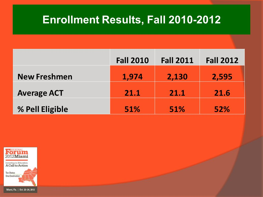 Enrollment Results, Fall 2010-2012