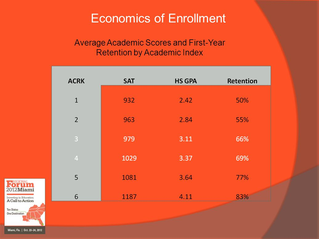 Economics of Enrollment