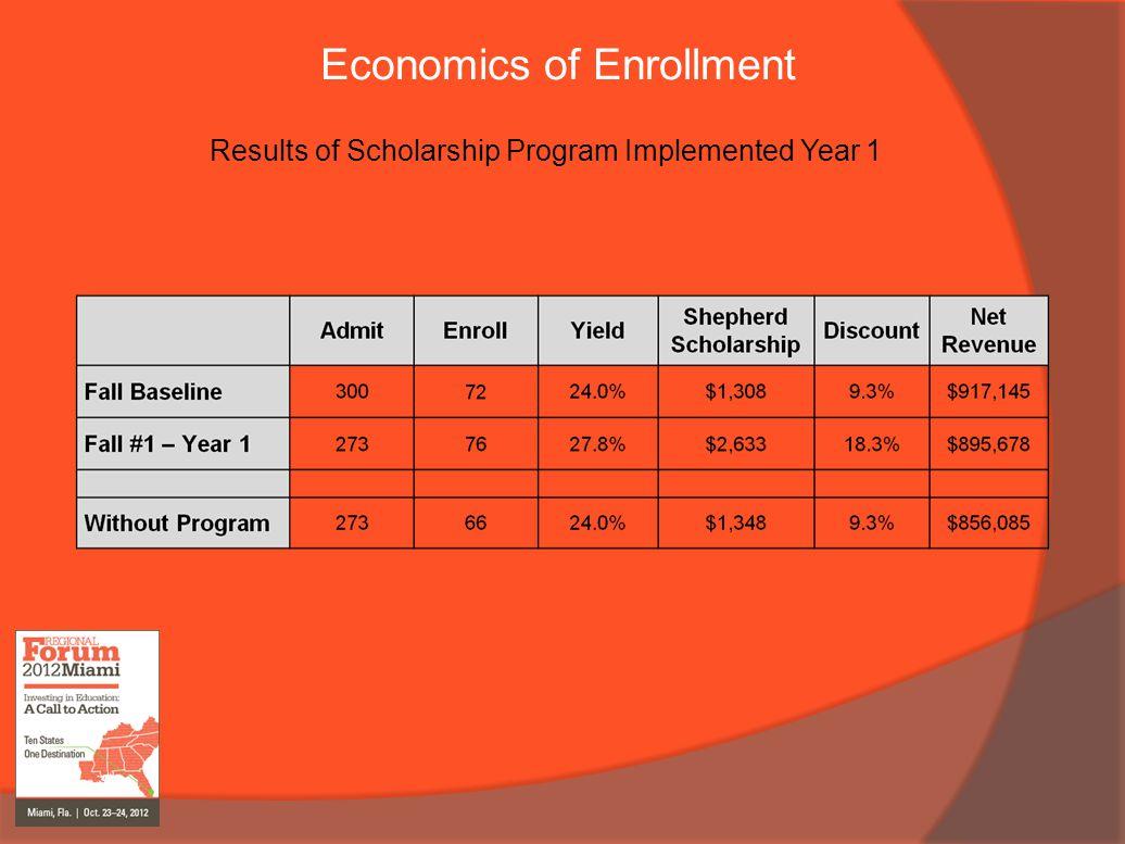 Economics of Enrollment