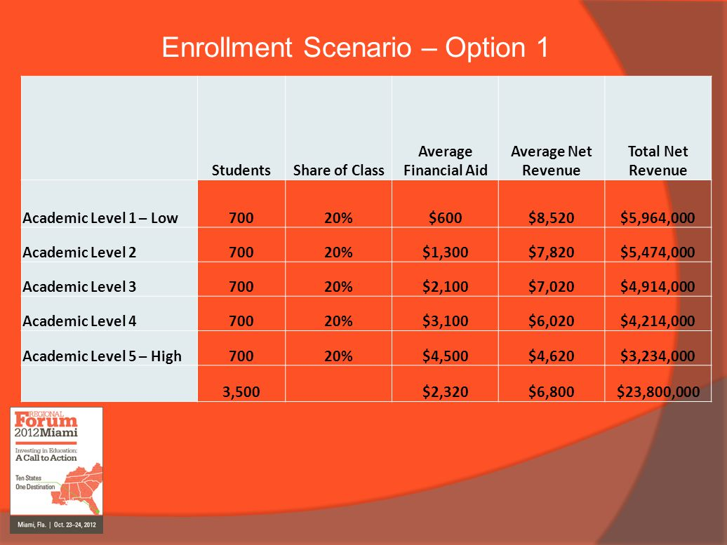 Enrollment Scenario – Option 1