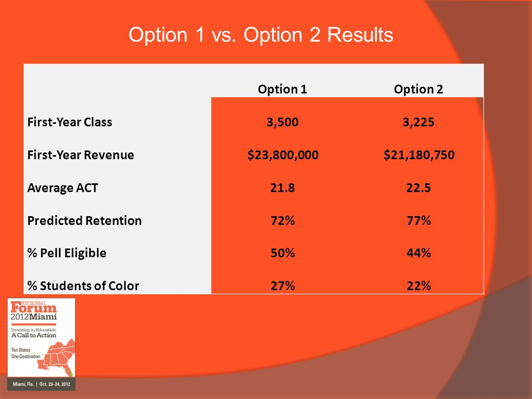Option 1 vs. Option 2 Results