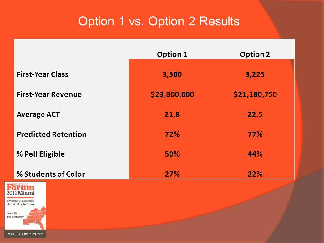 Option 1 vs. Option 2 Results