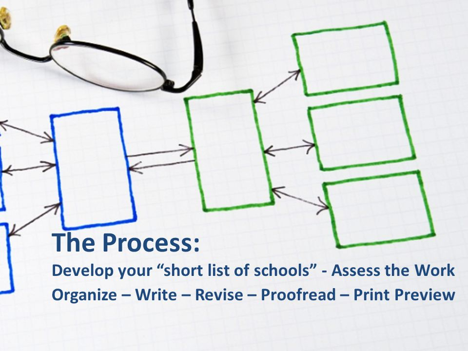 The Process: Develop your short list of schools - Assess the Work Organize – Write – Revise – Proofread – Print Preview.