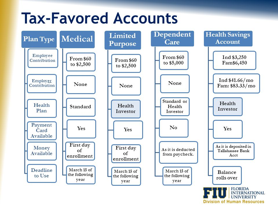 Tax-Favored Accounts Medical Limited Purpose Dependent Care Plan Type