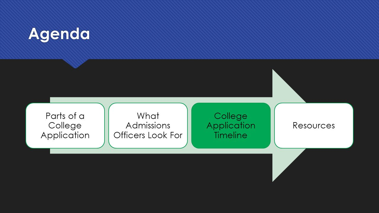 Agenda Parts of a College Application. What Admissions Officers Look For. College Application Timeline.