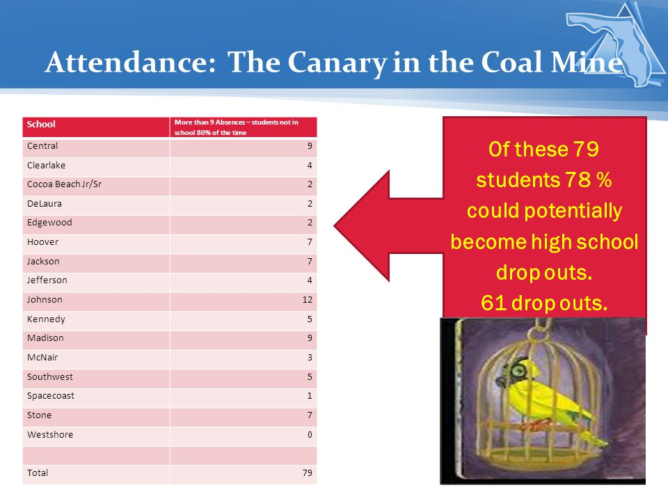 Attendance: The Canary in the Coal Mine