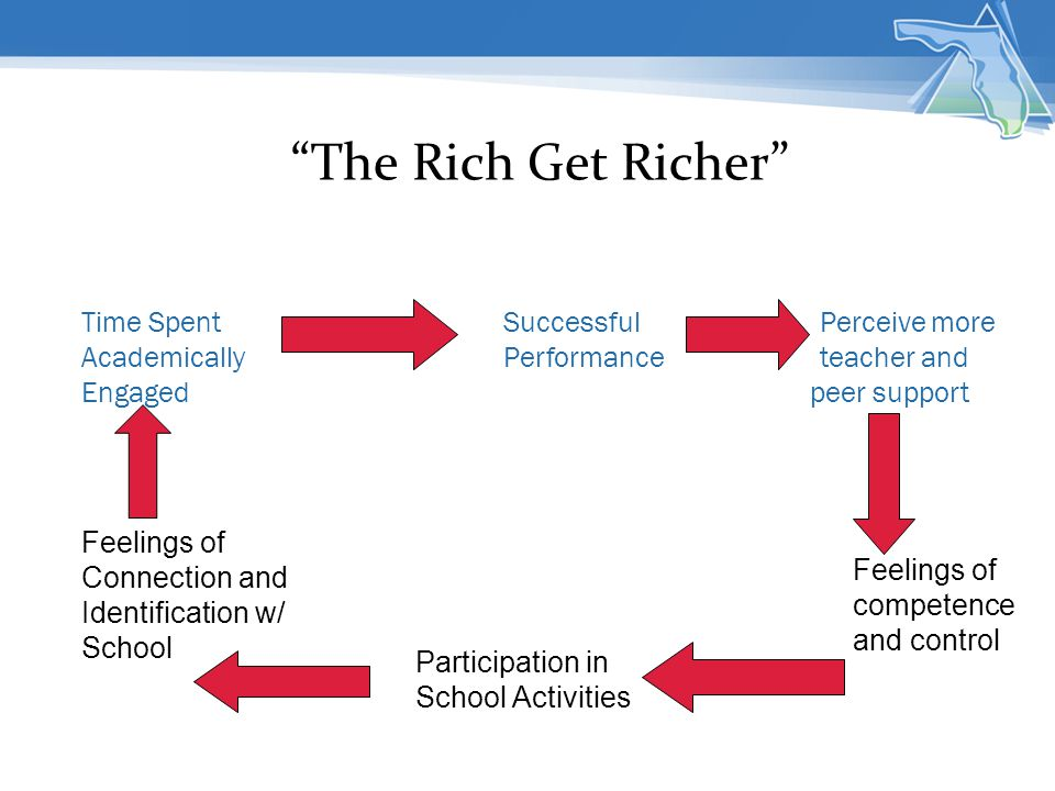 The Rich Get Richer Time Spent Successful Perceive more