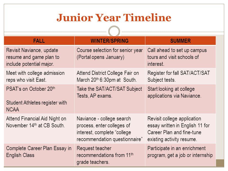 Junior Year Timeline FALL WINTER/SPRING SUMMER