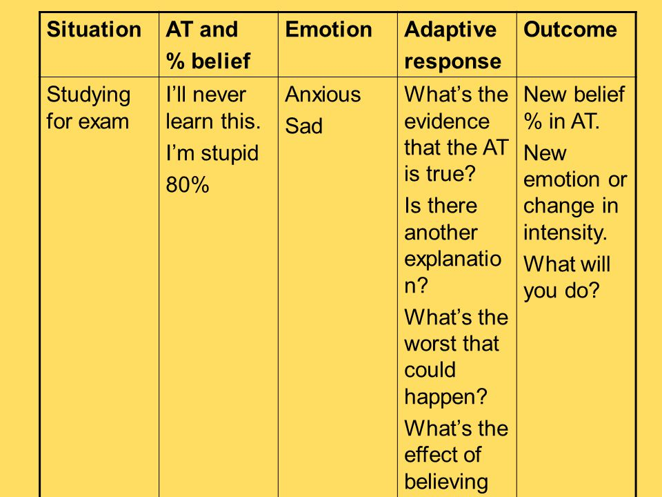 Situation AT and. % belief. Emotion. Adaptive. response. Outcome. Studying for exam. I'll never learn this.