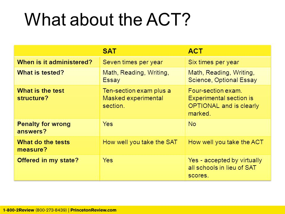 What about the ACT SAT ACT When is it administered