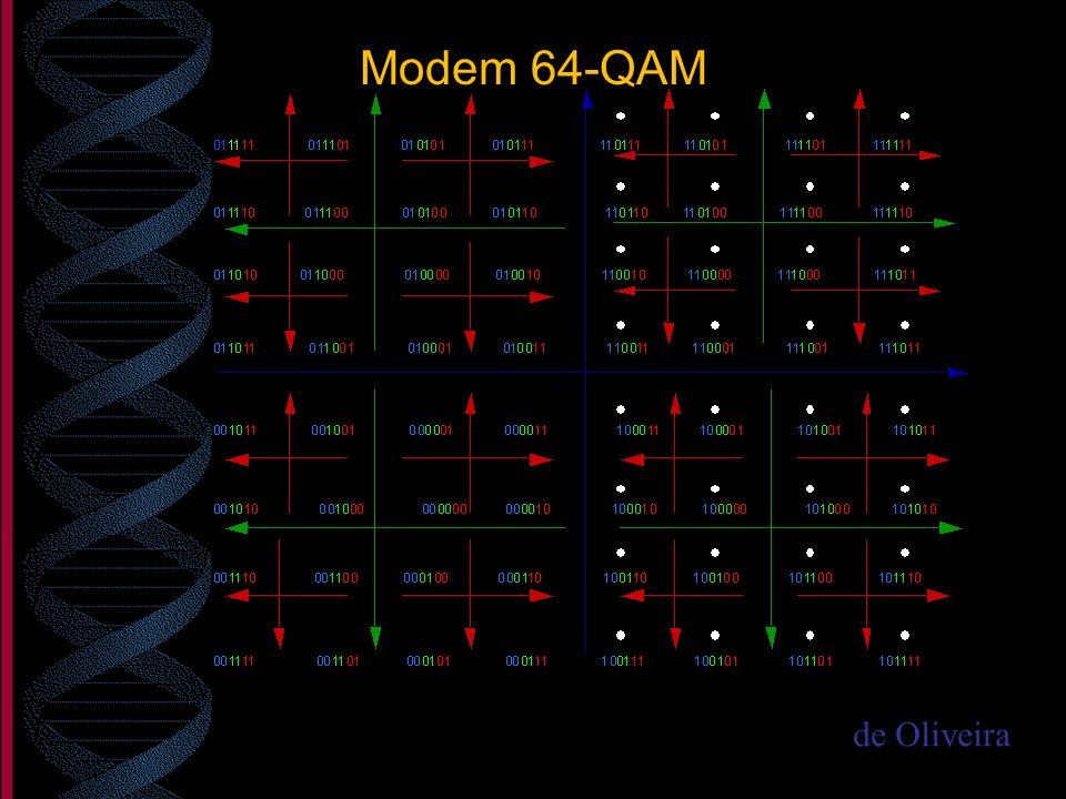Modem 64-QAM de Oliveira