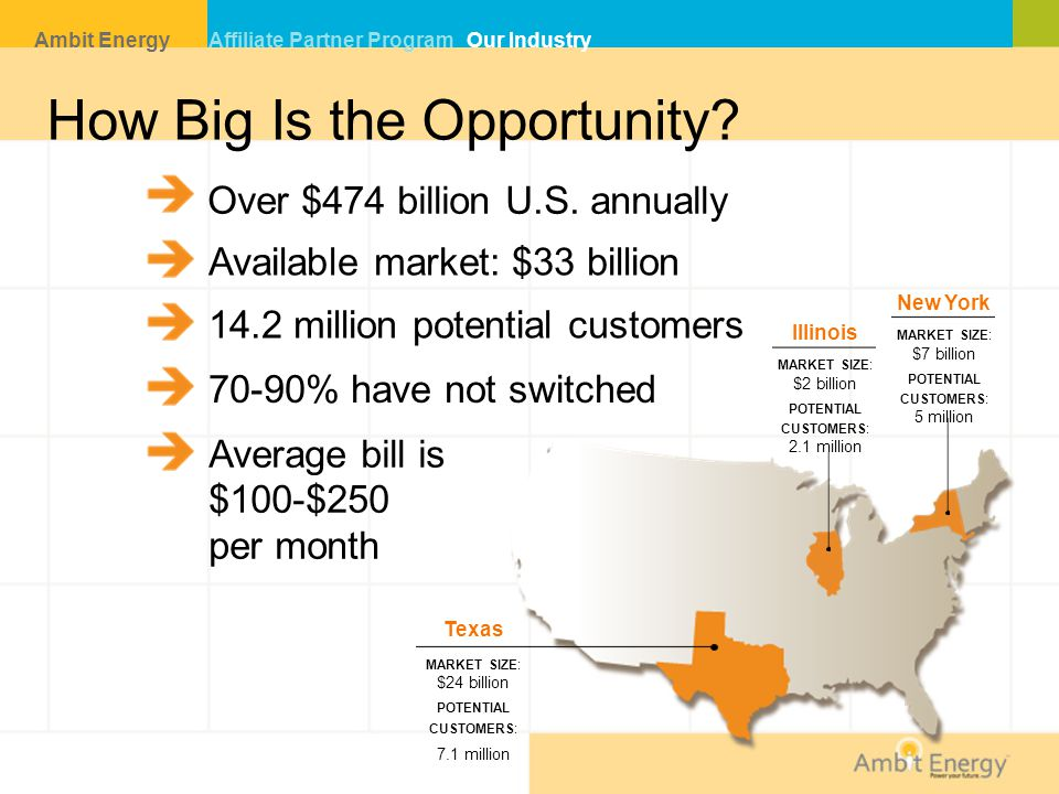 How Big Is the Opportunity