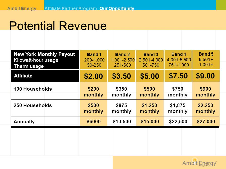 Potential Revenue N $2.00 $3.50 $5.00 $7.50 $9.00
