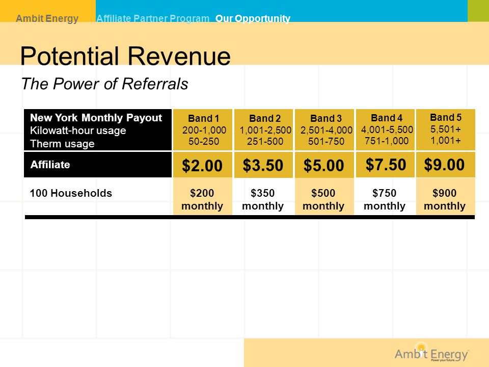 Potential Revenue The Power of Referrals N $2.00 $3.50 $5.00 $7.50