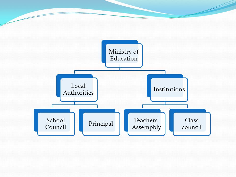 Ministry of Education Local Authorities. School Council. Principal. Institutions. Teachers Assempbly.