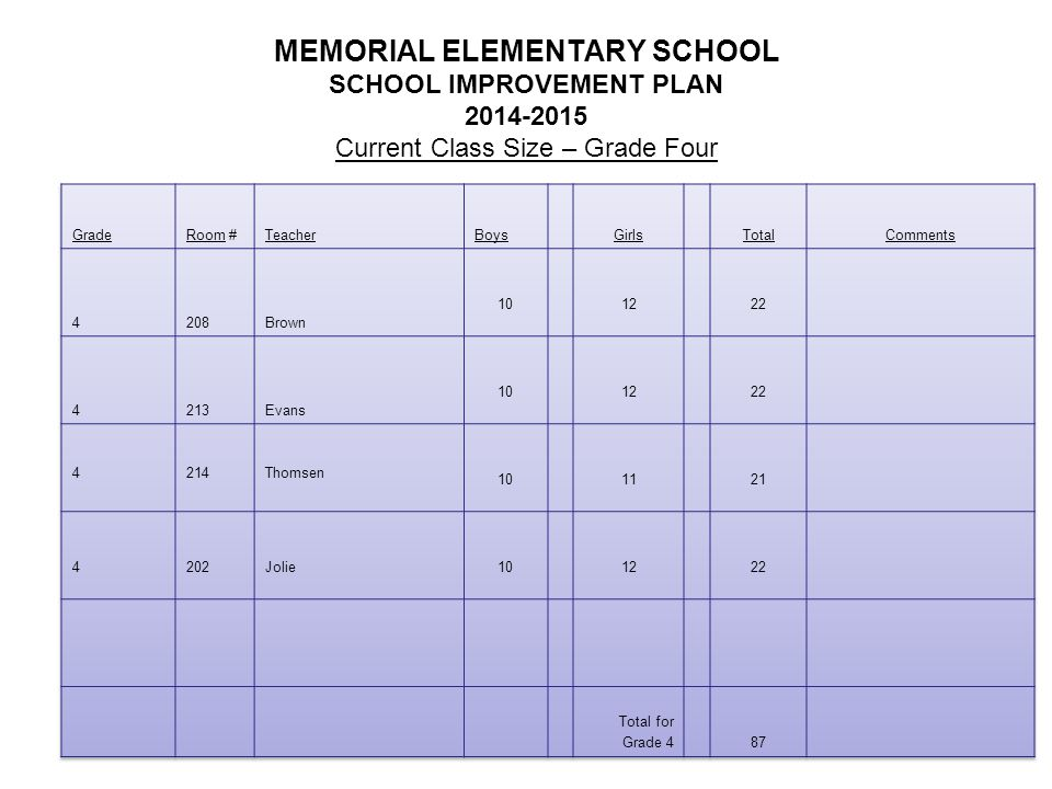 MEMORIAL ELEMENTARY SCHOOL SCHOOL IMPROVEMENT PLAN 2014-2015 Current Class Size – Grade Four