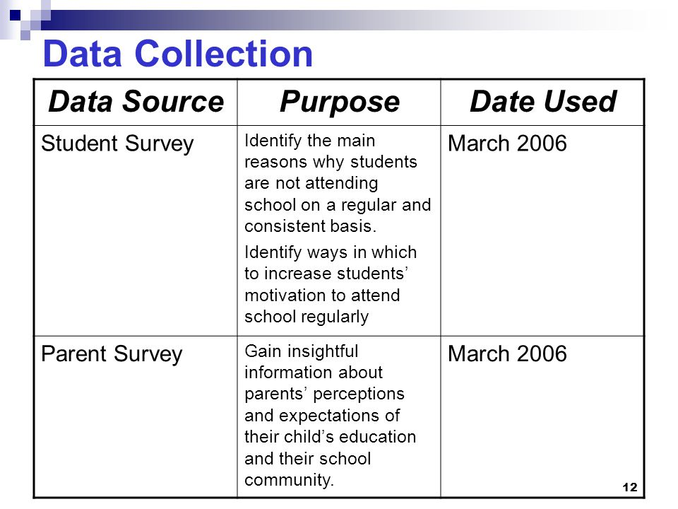Data Collection Data Source Purpose Date Used Student Survey