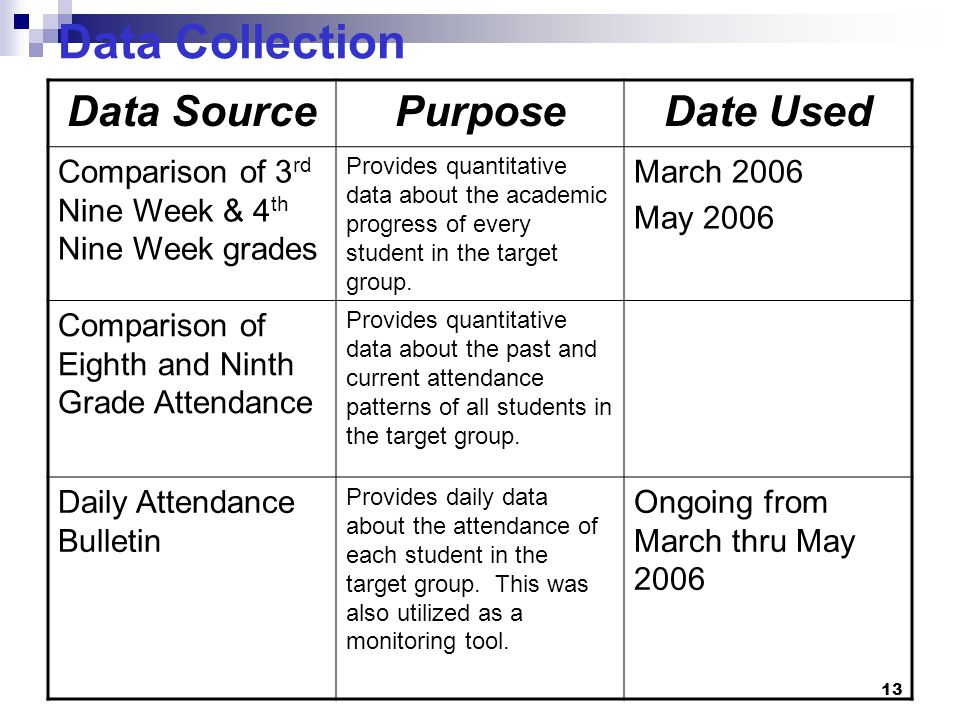 Data Collection Data Source Purpose Date Used