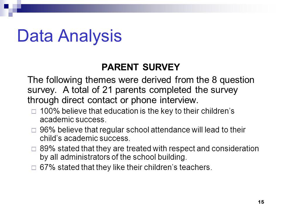 Data Analysis PARENT SURVEY