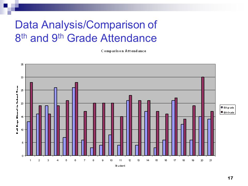 Data Analysis/Comparison of 8th and 9th Grade Attendance