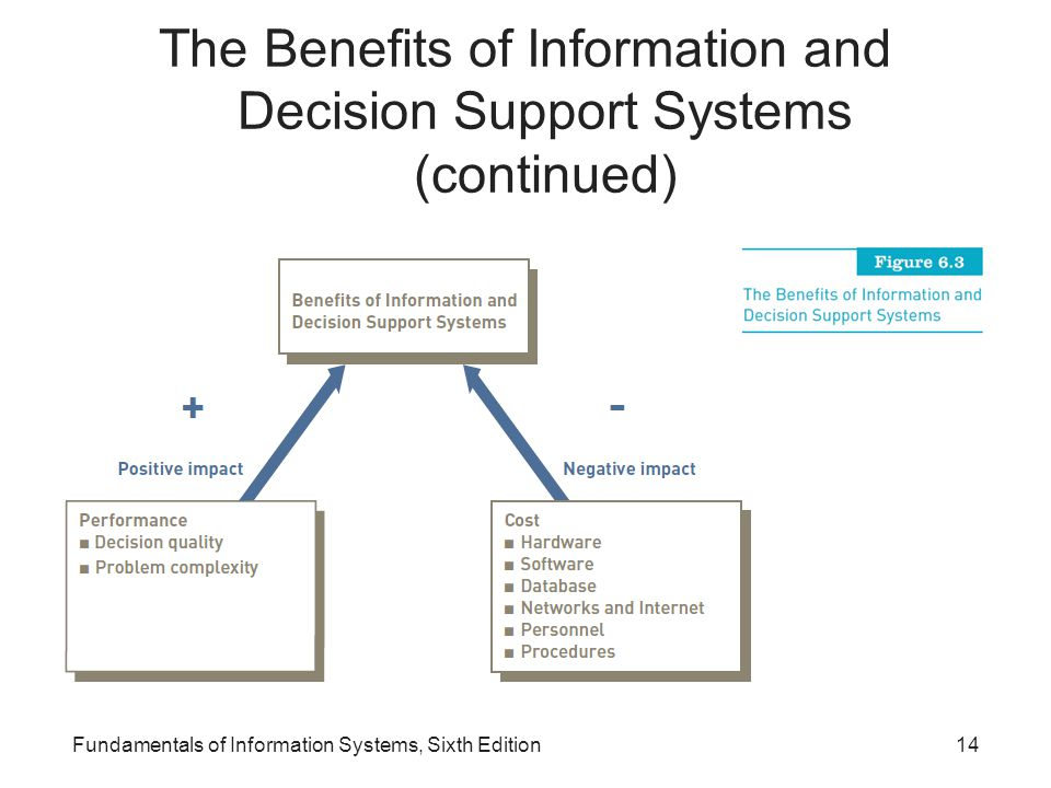 The Benefits of Information and Decision Support Systems (continued)