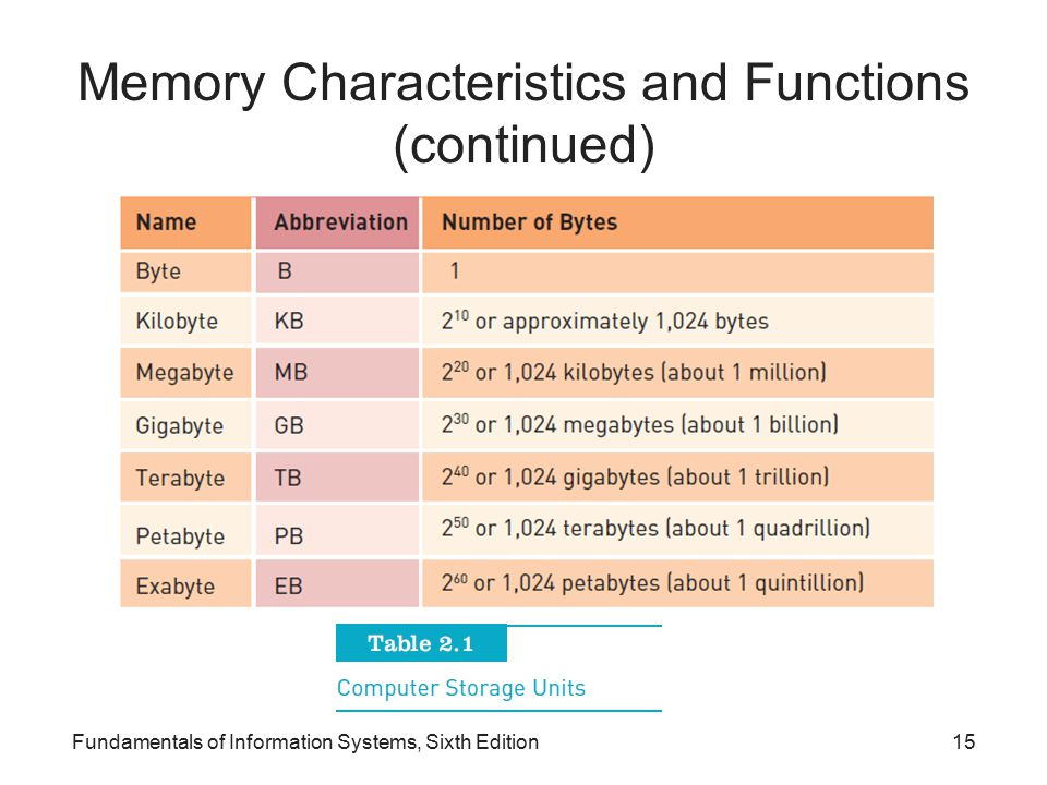 Memory Characteristics and Functions (continued)