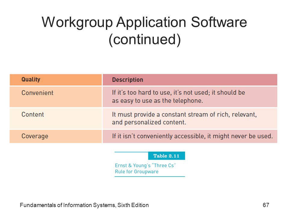 Workgroup Application Software (continued)