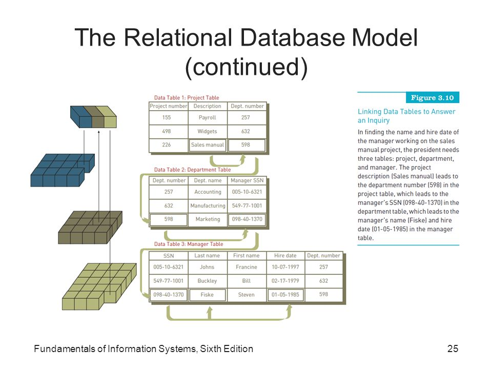 The Relational Database Model (continued)