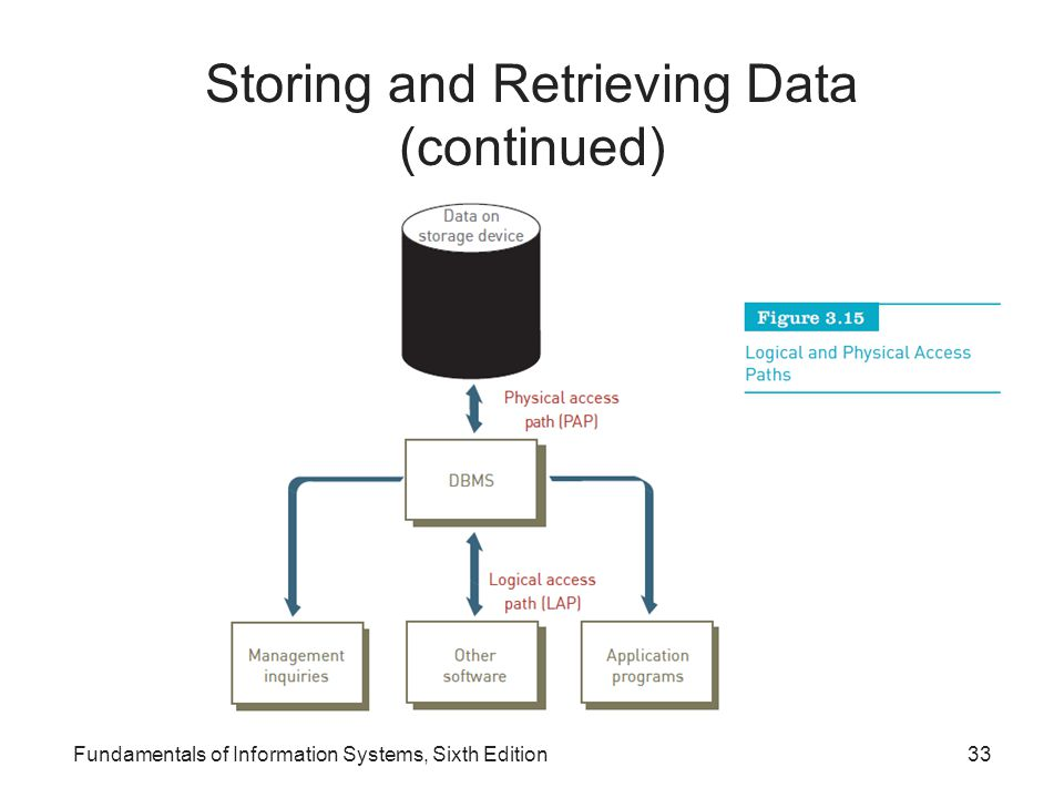 Storing and Retrieving Data (continued)