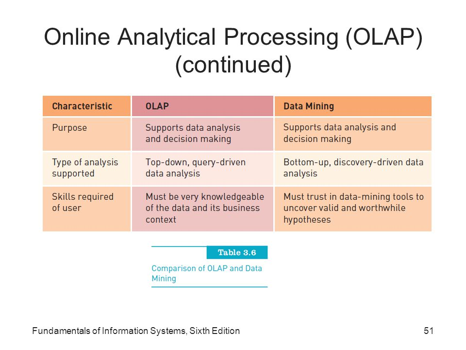 Online Analytical Processing (OLAP) (continued)
