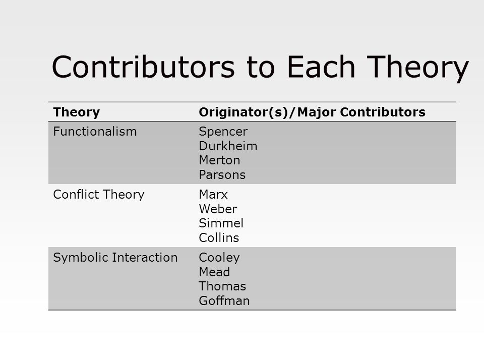 Contributors to Each Theory