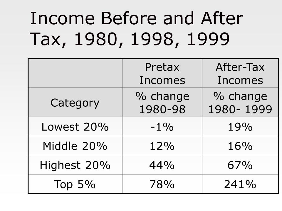 Income Before and After Tax, 1980, 1998, 1999