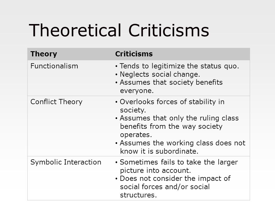 Theoretical Criticisms