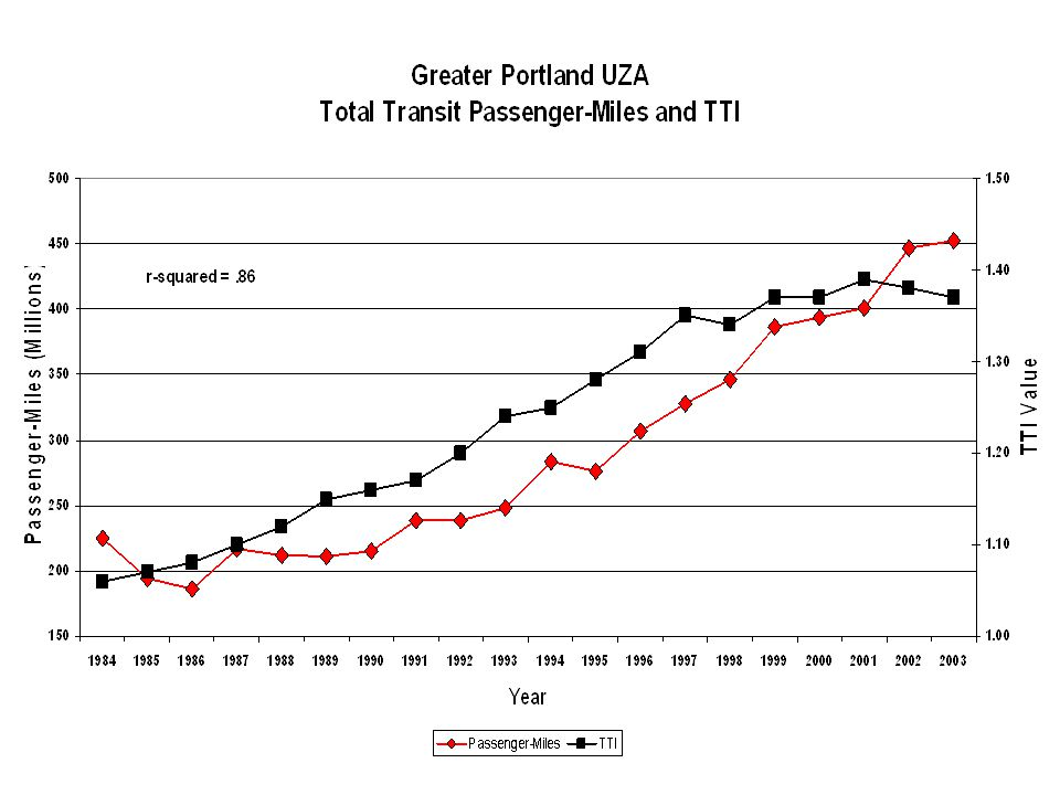 Passenger-Miles are for all the transit systems in the greater Portland area, from National Transit Database.