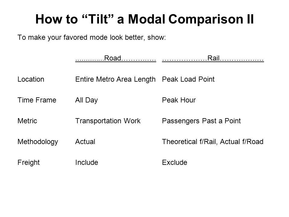 How to Tilt a Modal Comparison II