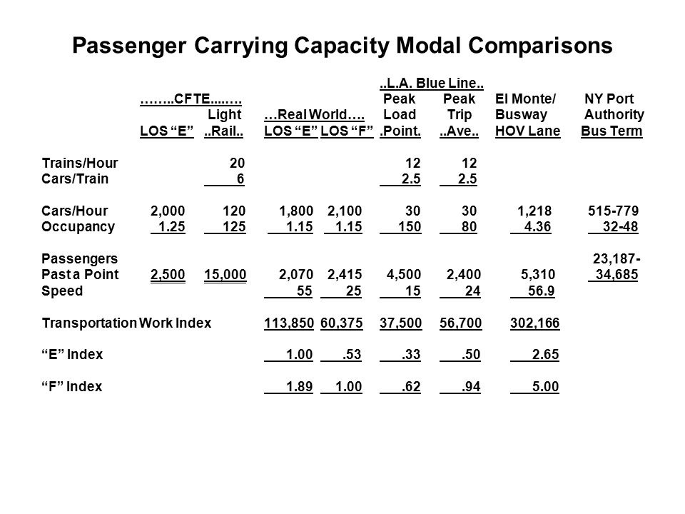 Passenger Carrying Capacity Modal Comparisons